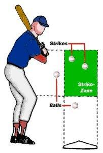 Strikezone des Hitters